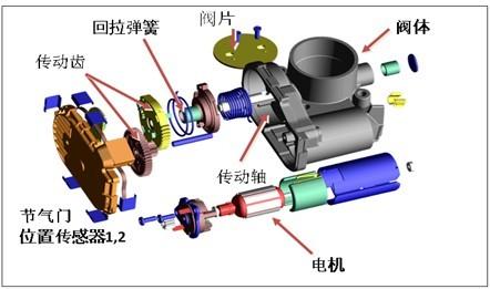 图1   etc结构示意图,主要组成部分:阀体,驱动电机,节气门位置