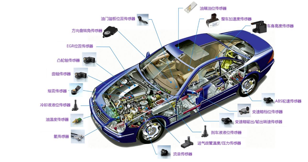 汽车传感器测试:速度,温度,压力,流量,位置,化学成分等