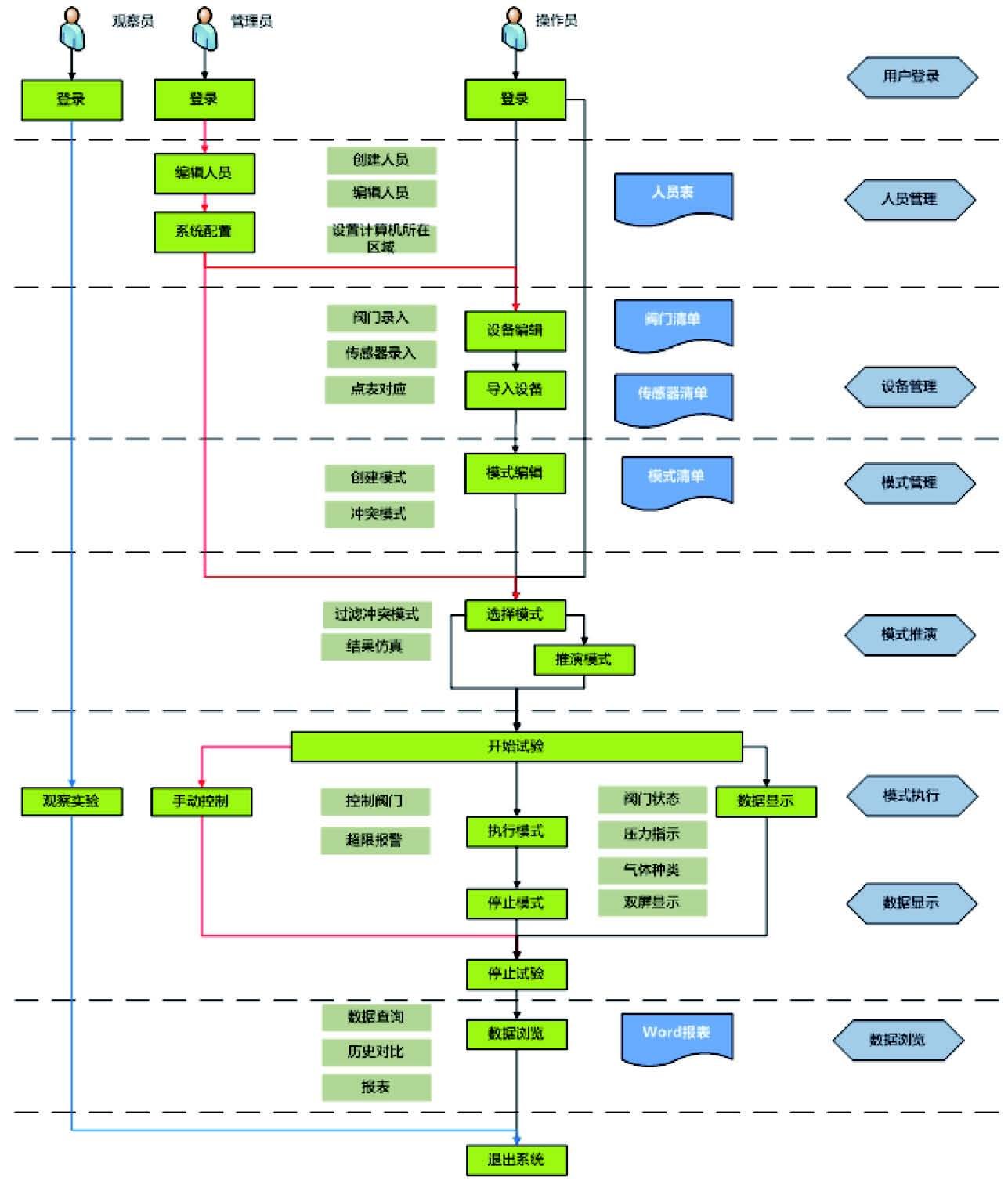 系统功能流转与模块划分